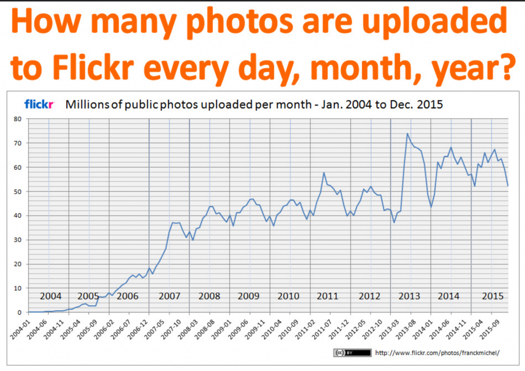 Number of photos uploaded to flickr every day