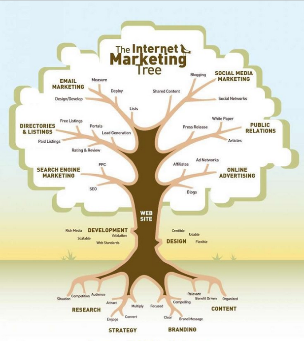 Meaning behind the internet marketing tree matt maldre What is the meaning of tree