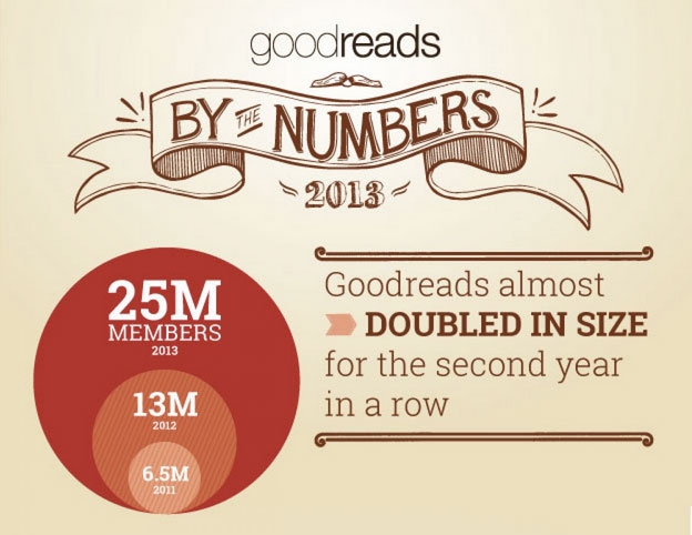 Goodreads almost doubled in size for the second year in a row