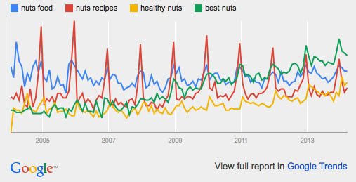 best nuts: google trends