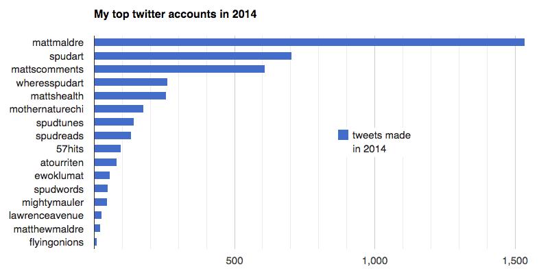 My top twitter accounts in 2014