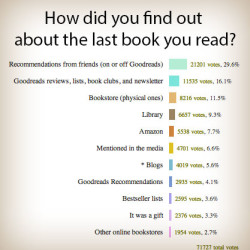 How did you find out about the last book you read?