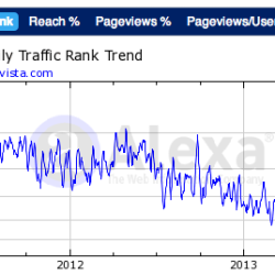 AltaVista's traffic rank according to Alexa