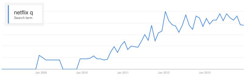 Google Trends: Netflix Q