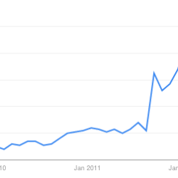 Google Trends: Netflix Que