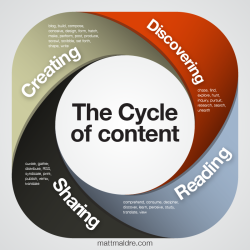 Diagram: the cycle of content