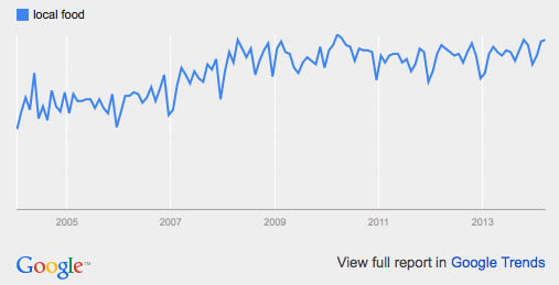 local food: google trends