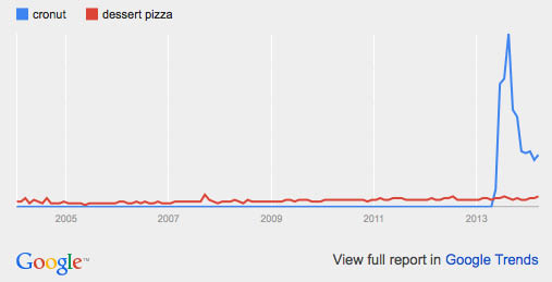 Mashup foods: google trends