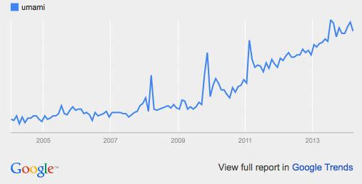 Umami: google trends