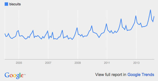 Biscuits: google trends