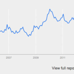 Vegetarian recipes: google trends