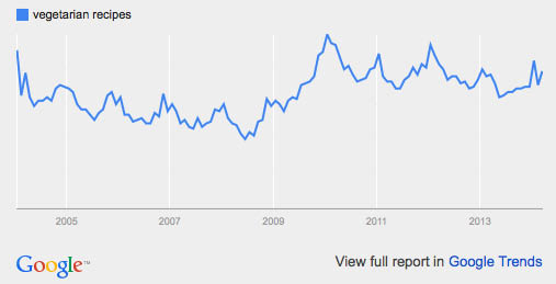 Vegetarian recipes: google trends