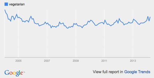 vegetarian google trends