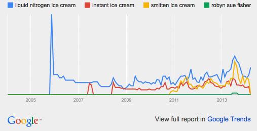 Liquid nitrogen ice cream: google trends