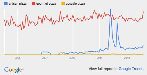 gourmet pizza: google trends
