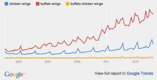 Buffalo chicken wings: google trends