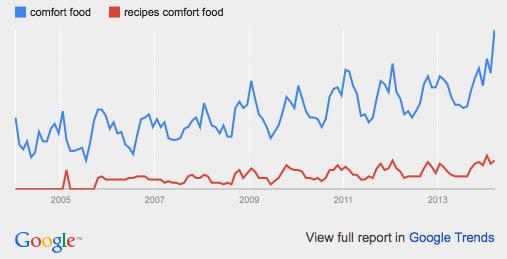 upscale comfort food: google trends
