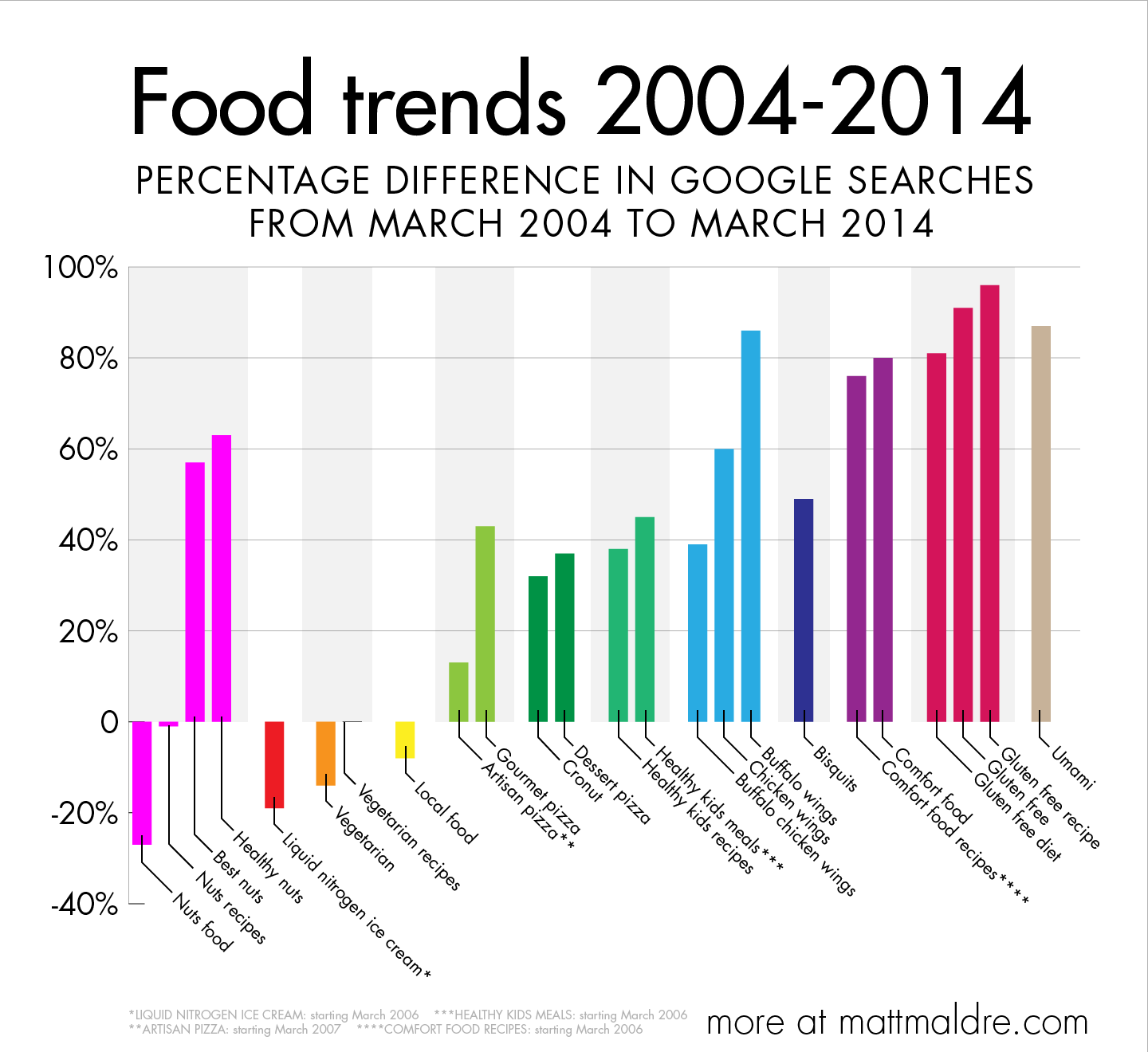Food trends 2004 to 2014: infographic