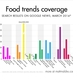 Food trends coverage: search results on google news: infographic