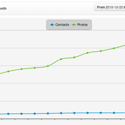 Flickr account growth 2010-2014