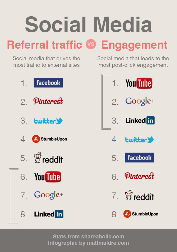 Social media: traffic versus engagement