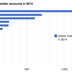 My top twitter accounts in 2014