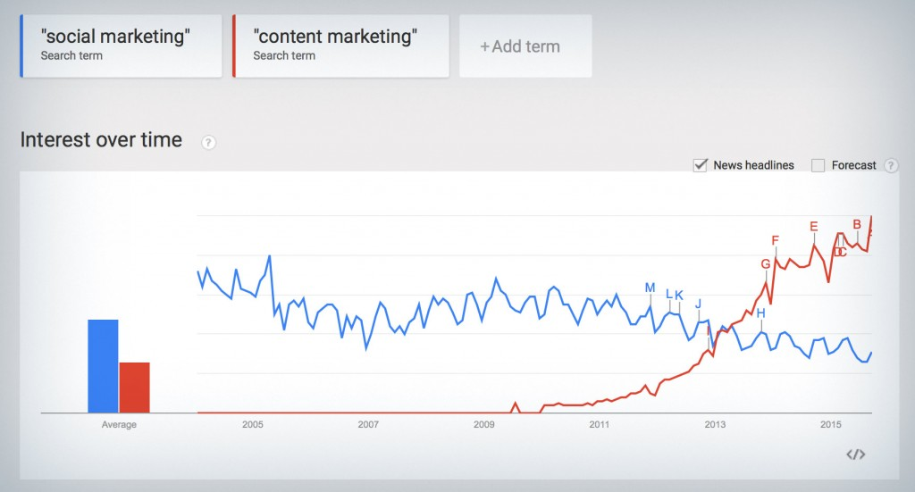 Google Trends: content marketing vs social marketing