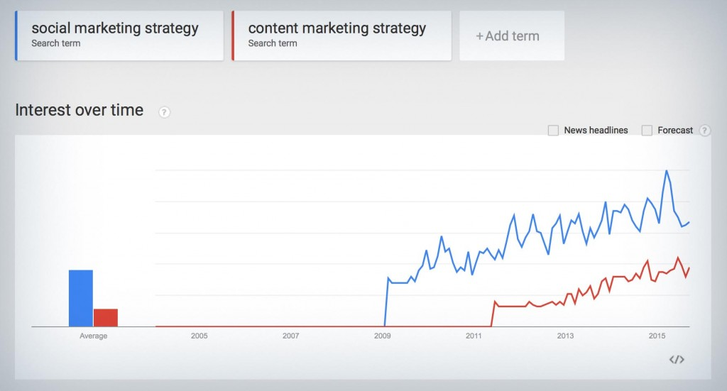 Google Trends: social marketing strategy vs content marketing strategy