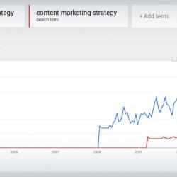 Google Trends: social marketing strategy vs content marketing strategy