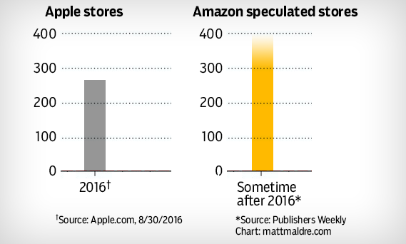 Chart, graph: Apple stores compared to Amazon bookstores