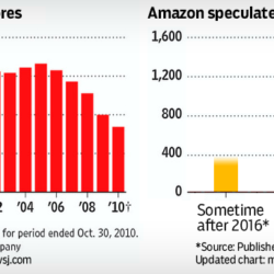 Chart, graph: Borders stores compared to Amazon bookstores