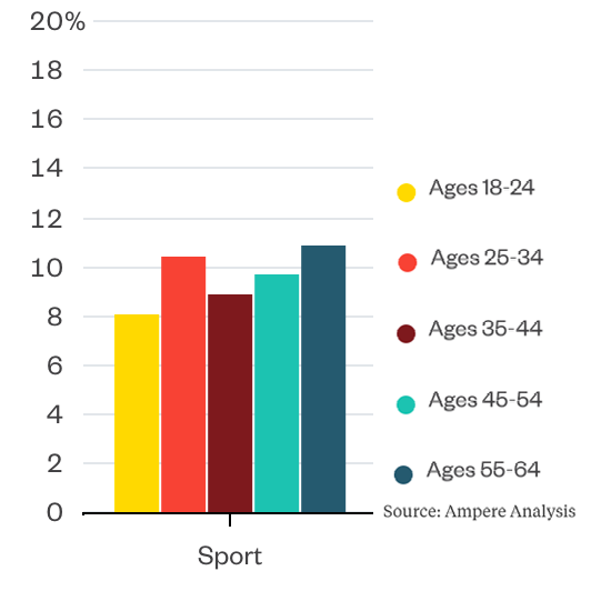 Content consumption for sports, age demographics chart