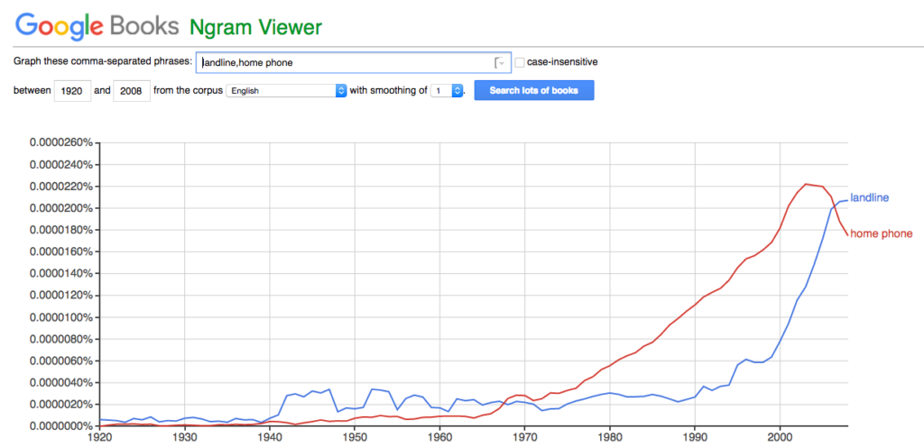Google Ngram viewer: landline vs. home phone