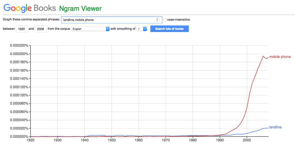 Google Ngram View: Mobile phone vs. landline