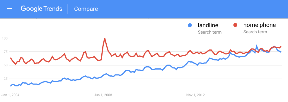 Google trends: landline vs home phone