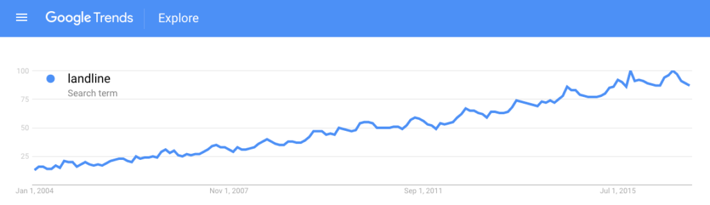 Google trends: searches for landline
