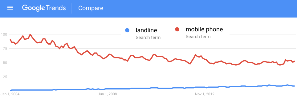 Google trends: landline vs. mobile phone