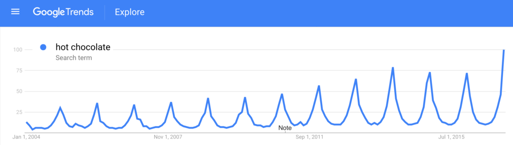 Google Trends: hot chocolate