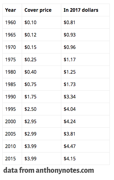 Chart of comic book prices from 1960 to 2017