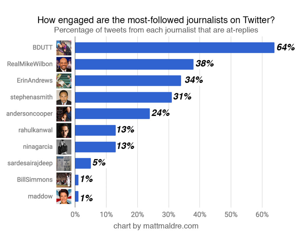 Bar chart showing reply percentage of the top 10 journalists on Twitter
