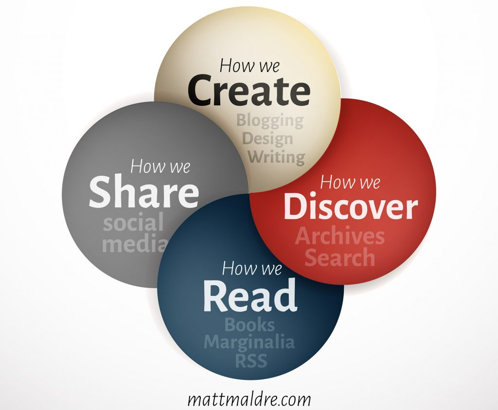 How we create, discover, read, share